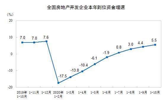 国家统计局:2020年1-10月份全国房地产开发投资同比增长6.3%