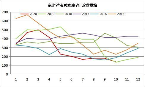 """玻璃的""""北材南下""""——东北市场季节性变化及其影响"""