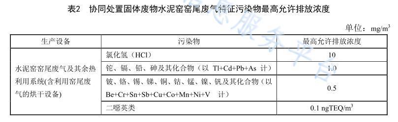 海南省地方标准《水泥工业污染控制标准》3月1日实施