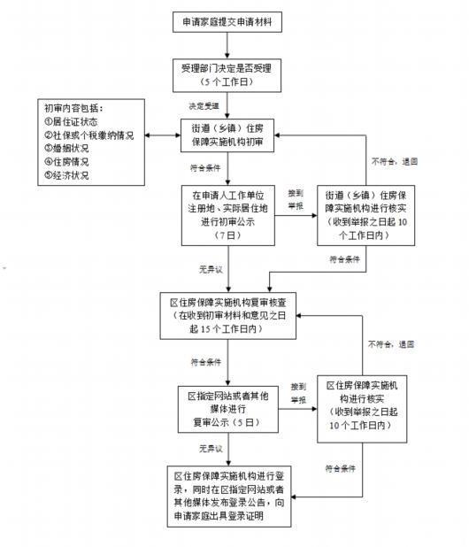 上海3月底前啟動新一批次共有產權保障住房申請受理工作