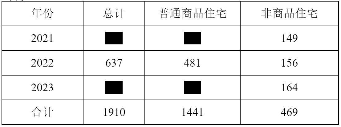 廣州公布住宅用地三年計劃:年均供應637公頃